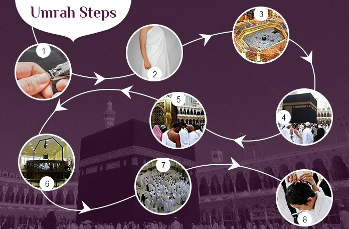 Complete Procedure to Book Umrah Package